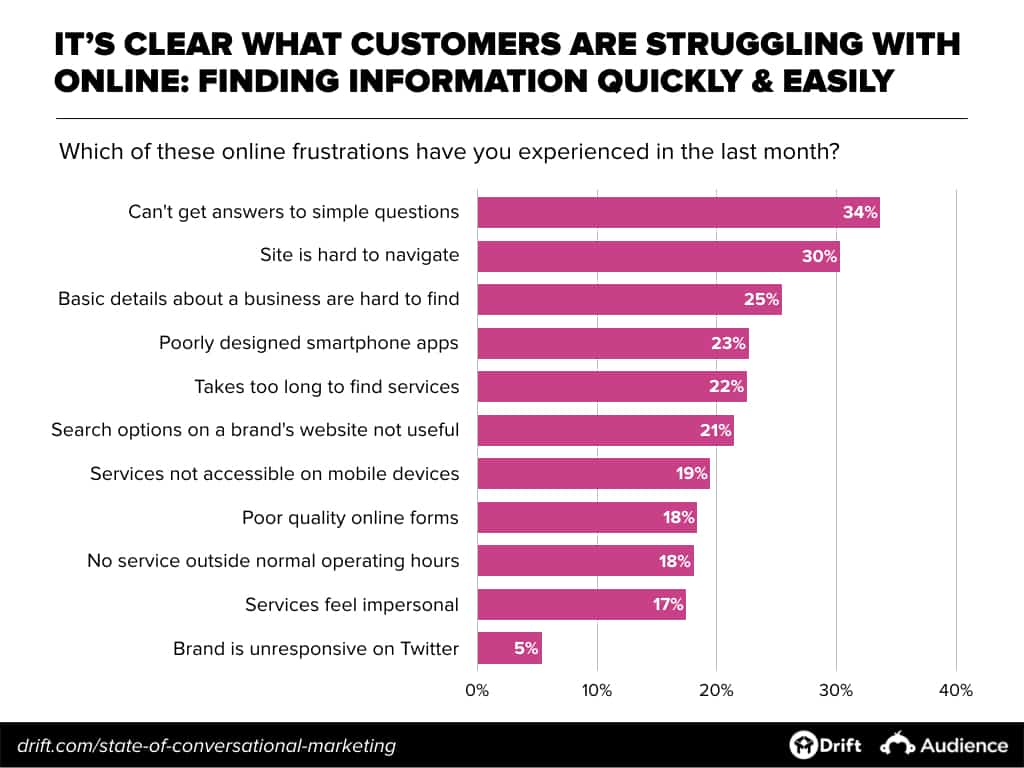 Challenges with online customer experiences