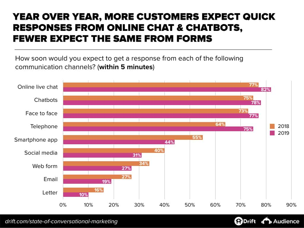 Response Time Expectations from Customers