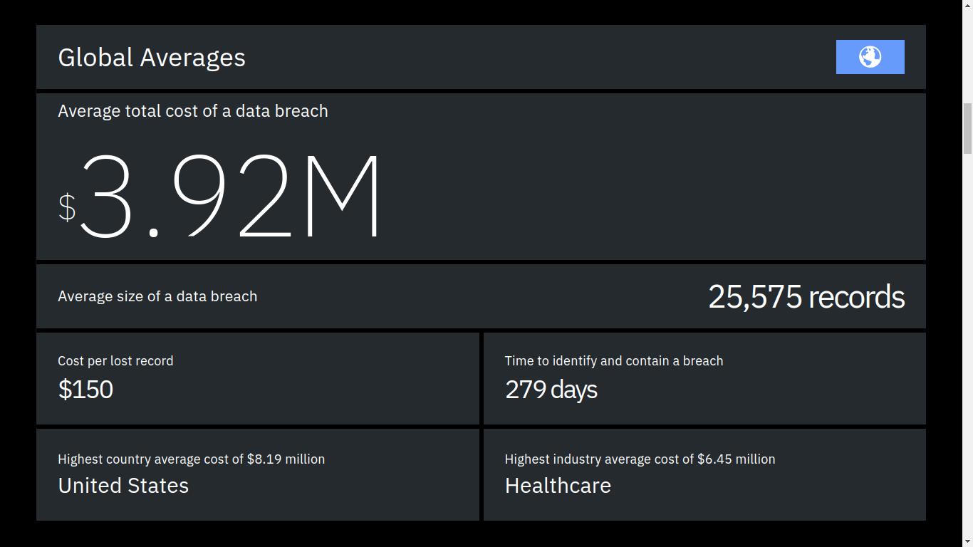 The average cost of a data breach