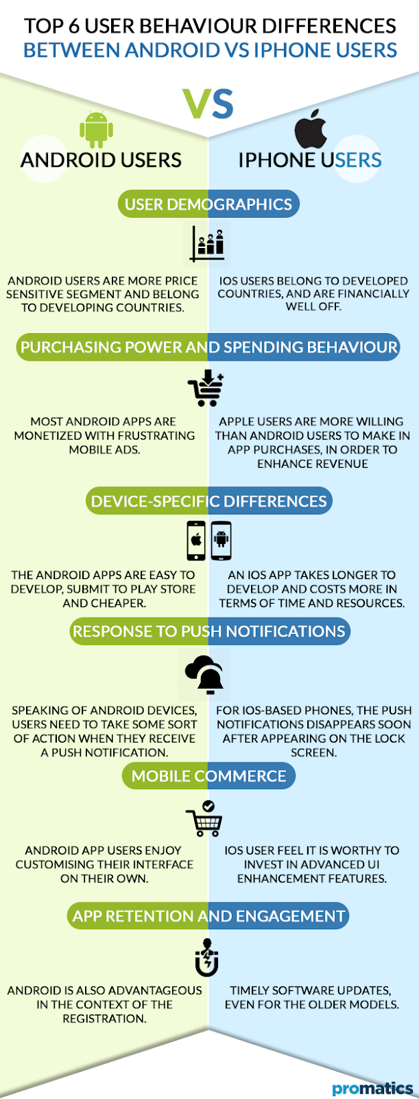 Mobile apps: user behavior and demographics