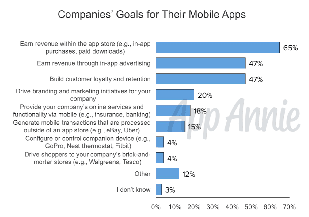 Companies' goals for their mobile apps