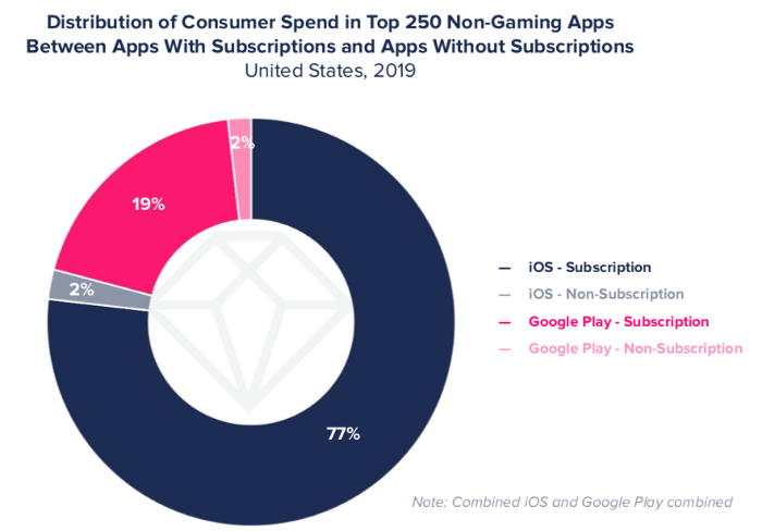 Consumer spend in mobile apps