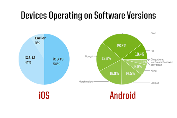Should you build an Android or iOS app for your business?