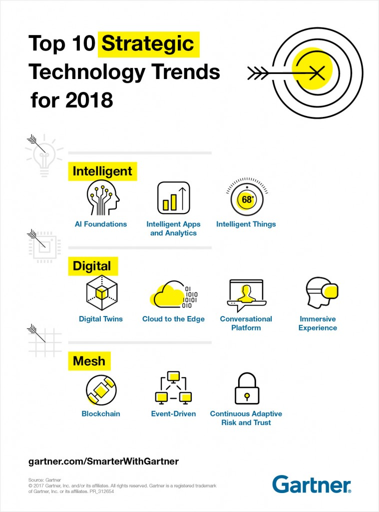 Top strategic technology trends