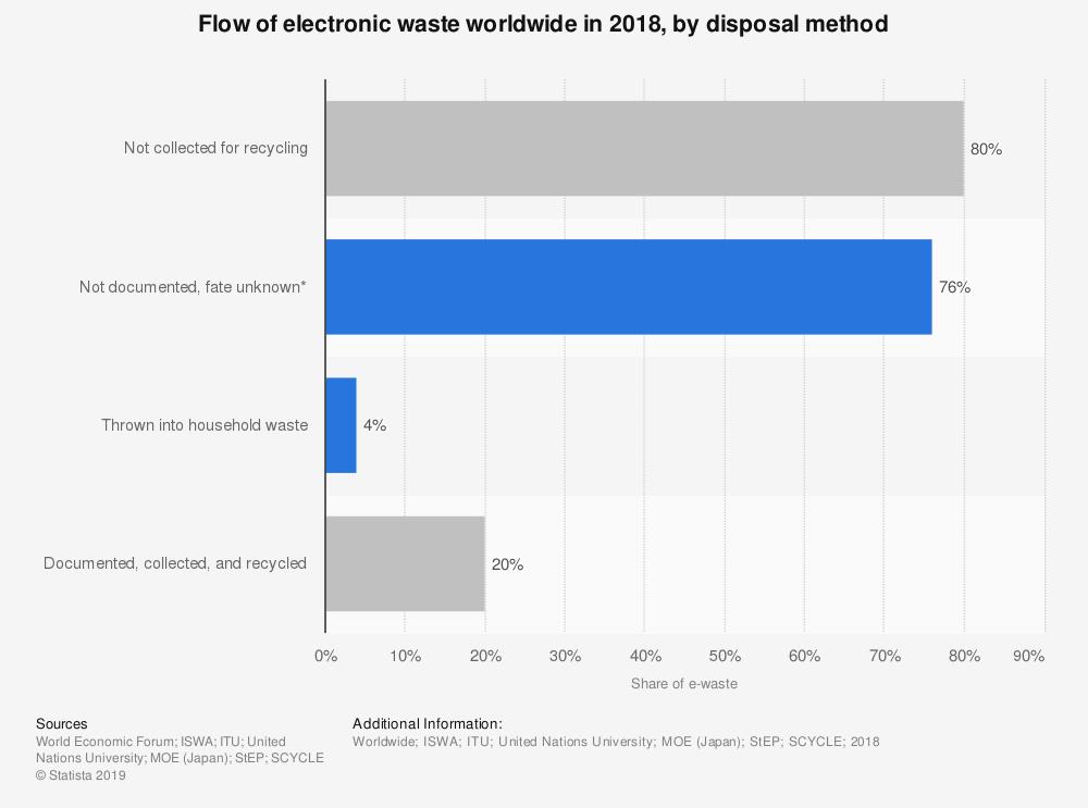 E-waste statistics