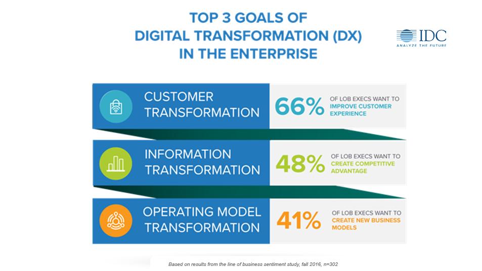 Digital Transformation Goals