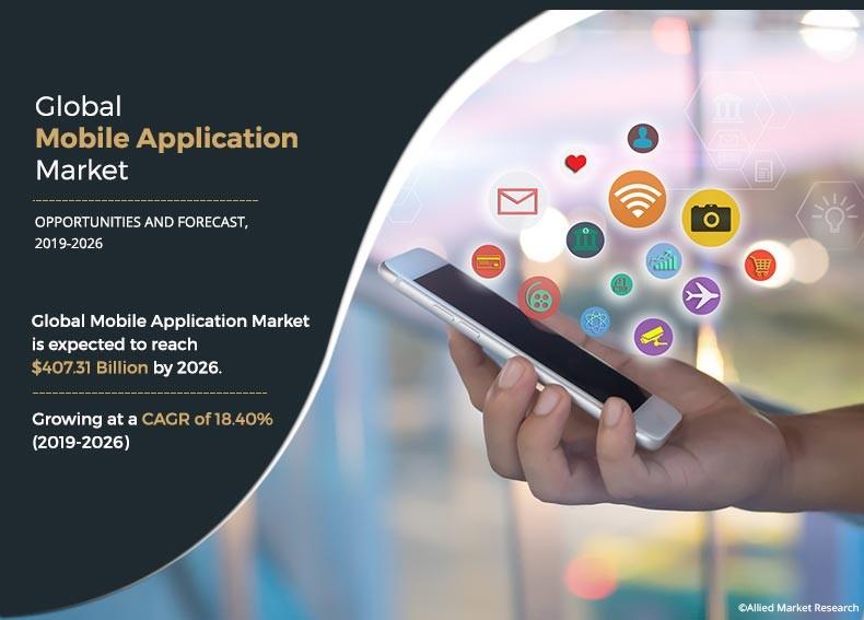 Global Mobile Apps Market